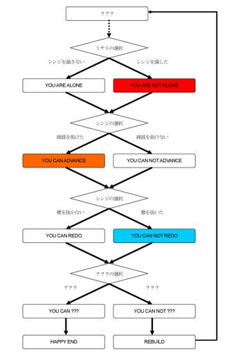 ヱヴァンゲリヲン新劇場版:Qループ解説